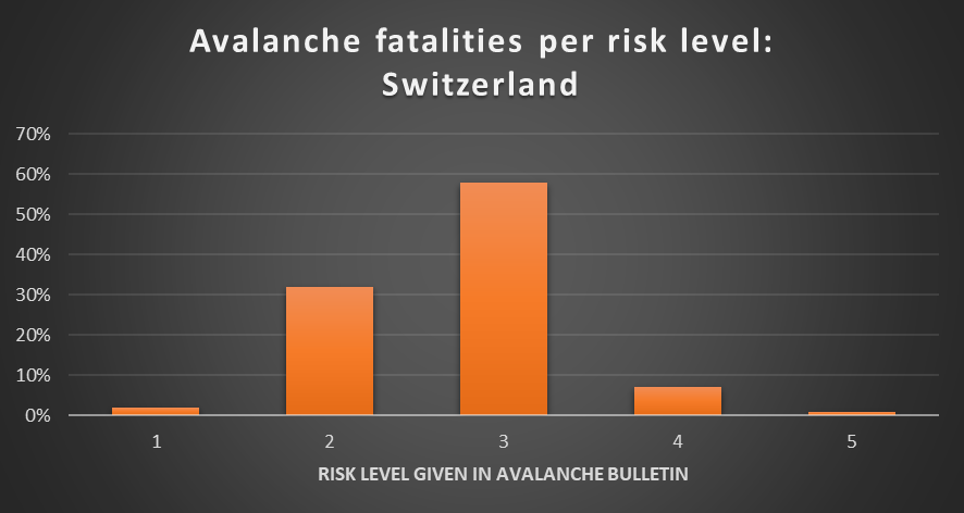 Avalanche chart Switzerland